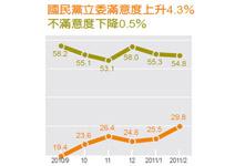 國民黨籍立委滿意度29.8%,一年來新高