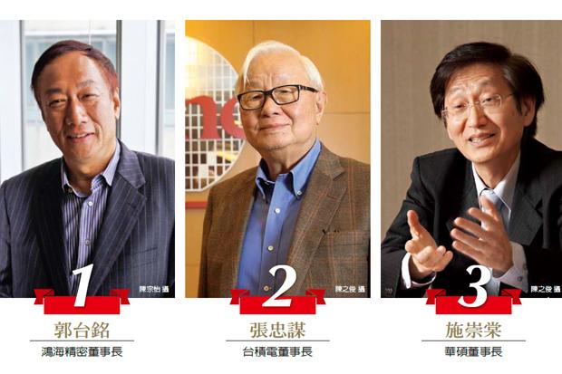 台灣執行長50強 郭台銘奪冠、張忠謀第二