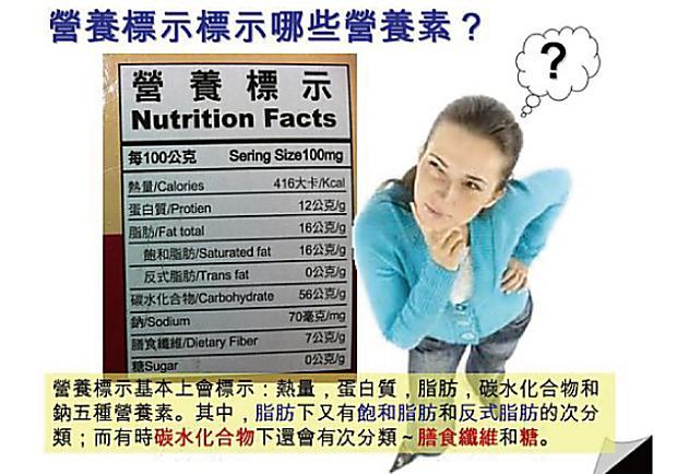 如何看懂營養成分標示表?營養素解讀(上)