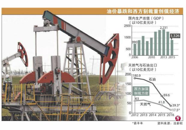 油價暴跌和西方國家制裁!俄儲備金明年中可能枯竭