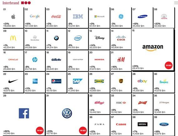 2014全球最有價值百大品牌出爐,台灣有幾個品牌入榜?