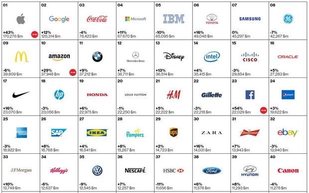2015全球最有價值百大品牌出爐!台灣有幾個入榜?