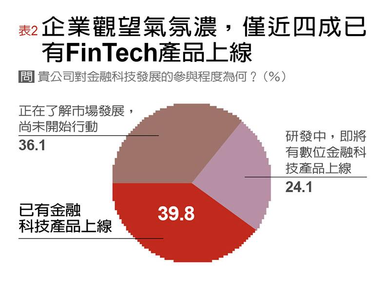 第一份金融科技調査 速度、創新、國際化皆不及格- FinTech爭霸戰 新加坡能,台灣為何不能?