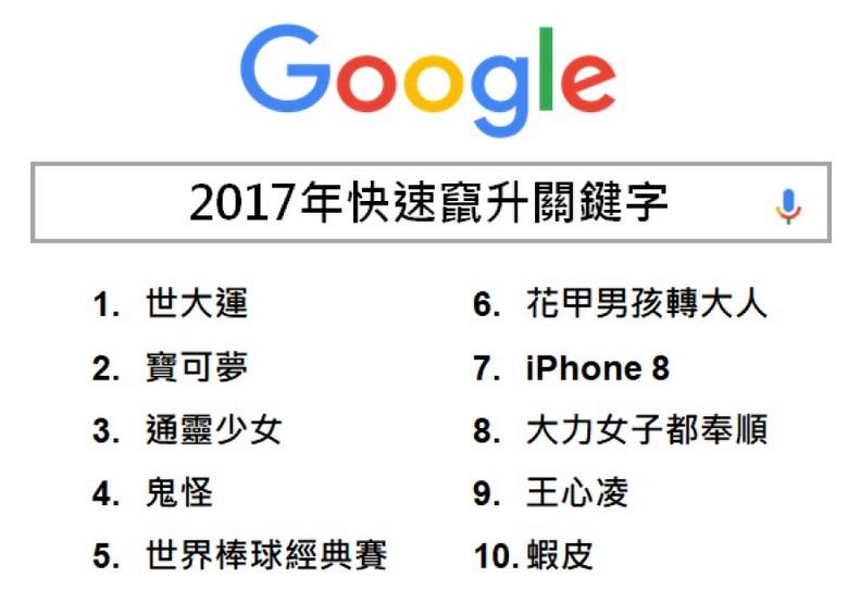 2017 Google熱搜排行出爐!這些話題你錯過嗎?