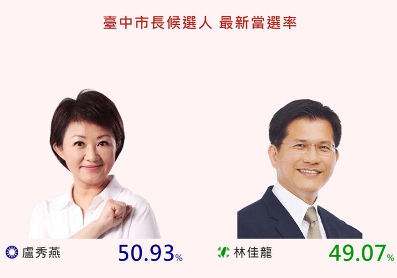 盧秀燕當選率反超林佳龍!五五波的台中選情有異變?