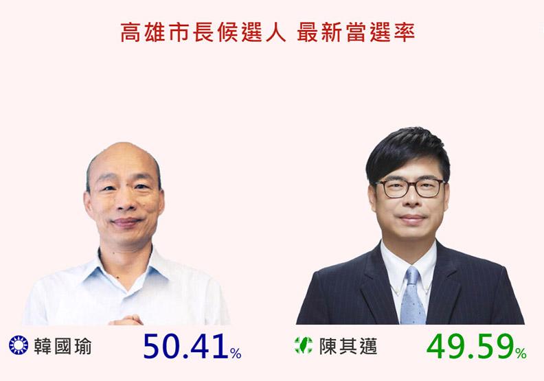 高雄選戰:韓國瑜當選率領先,陳其邁選輸影響全台?