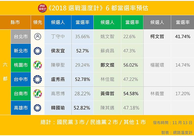 藍綠pk誰走出活路?國民黨選情預估拿下12縣市