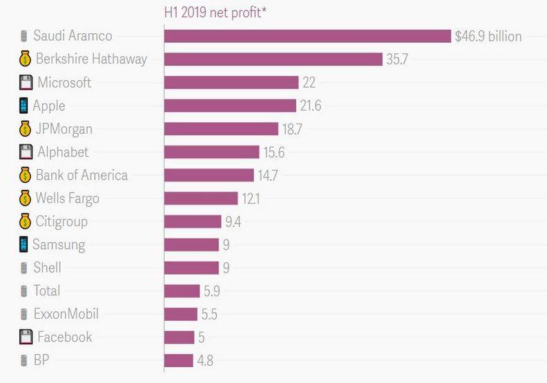 2019全球最赚钱的5大公司!冠军的财力令人瞠目结舌