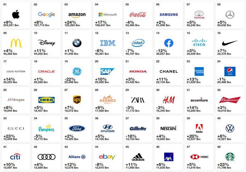 2019全球最有價值百大品牌出爐!台灣有幾個入榜?