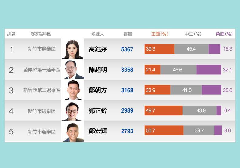 【客家三城】時力高鈺婷掛頭牌 「石虎立委」陳超明能連任嗎?