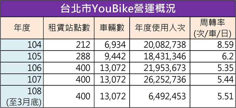 Youbike使用周轉率表格。台北市議員楊靜宇提供