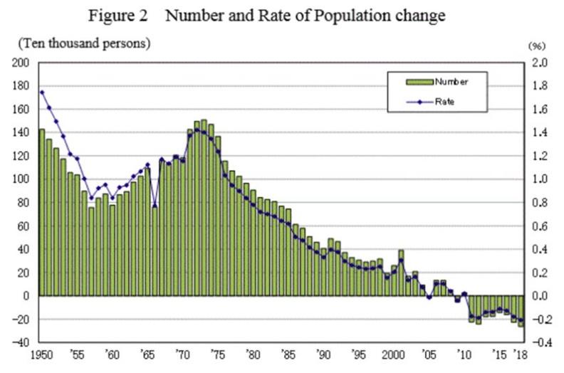 過去十餘年來,日本人口不斷負成長,再不搶救,未來將飽嚐勞動力短缺之苦。(資料:日本內務省)