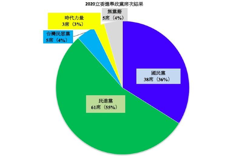 2020立委選舉,政黨票不分區立委席次結果。製表:馮紹恩