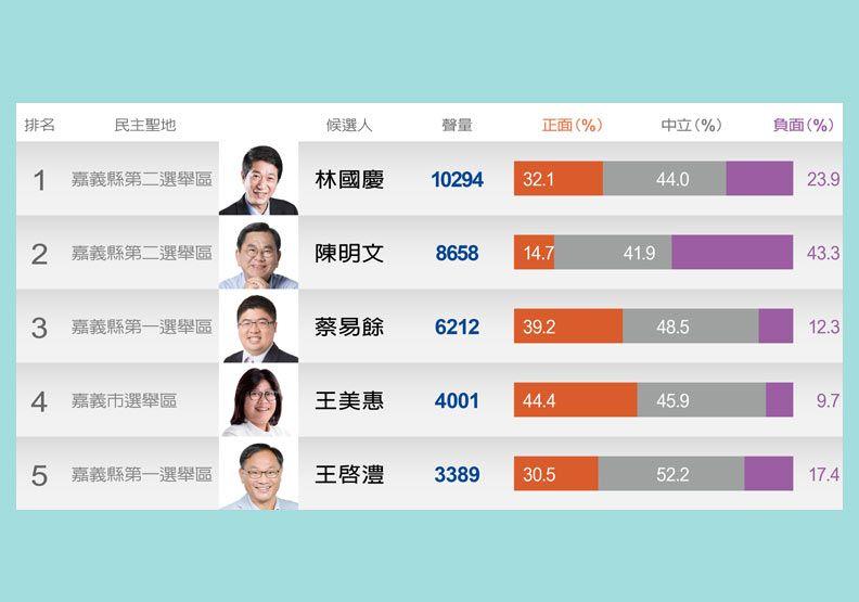 【民主聖地】選情發燒!林國慶、陳明文兩大話題王對峙