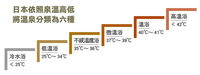 日本依照泉溫高低將溫泉分類為六種。
