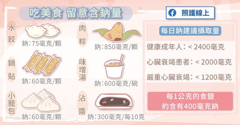 享用美食之餘也要留意鈉含量。