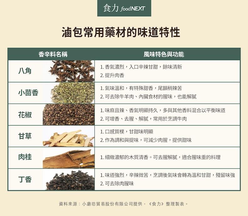 一張圖解析滷味滷包常用藥材;食力提供。