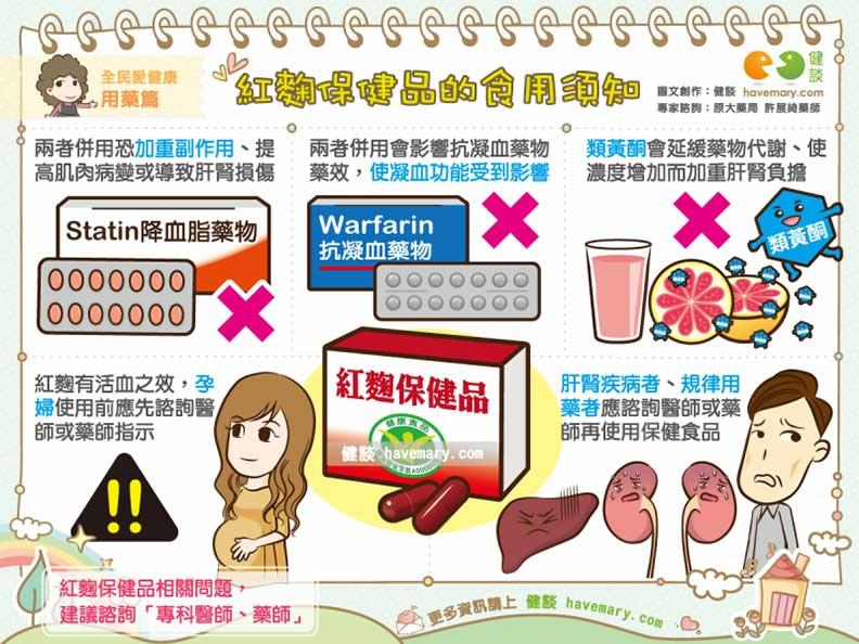 紅麴保健品的食用須知。