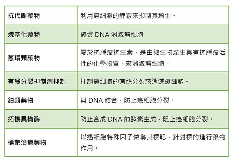 抗癌藥物(化療藥物)的種類;劉潔謙製表。