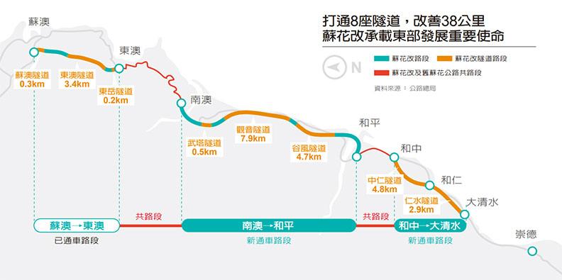 蘇花改承載東部發展重要使命。