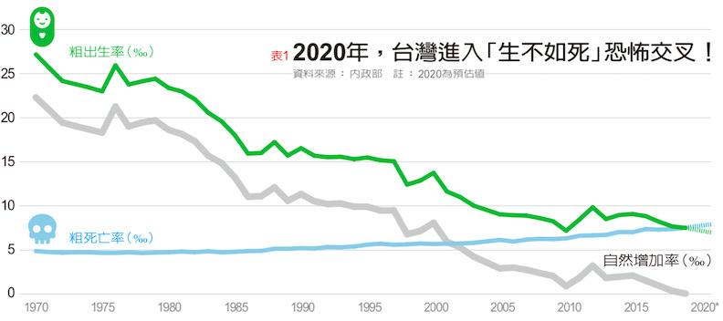 2020年,台灣進入「生不如死」恐怖交叉。