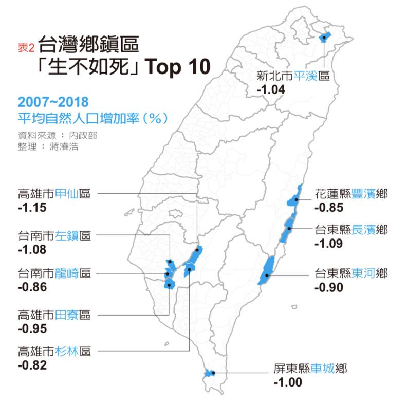 台灣鄉鎮區「生不如死」Top10。