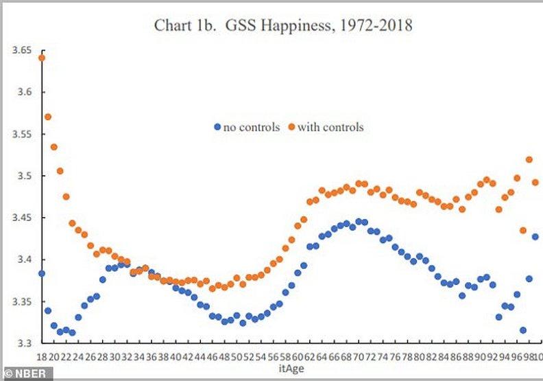 在「幸福曲線」上.中年明顯落入低谷
