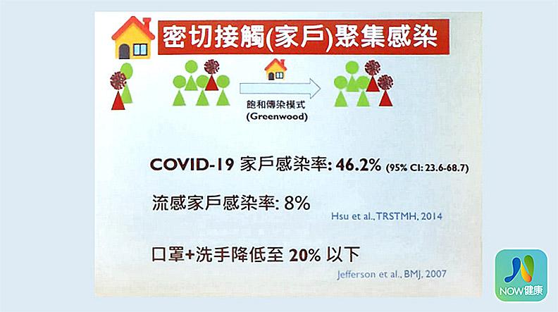 COVID-19(新型冠狀病毒、武漢肺炎)家庭感染率(密切接觸)約46.2%,如果家裡有高風險者,戴上口罩加上勤洗手,感染率能降低至20%以下。(資料來源/台灣大學公衛學院副院長陳秀熙;攝影/陳敬哲)