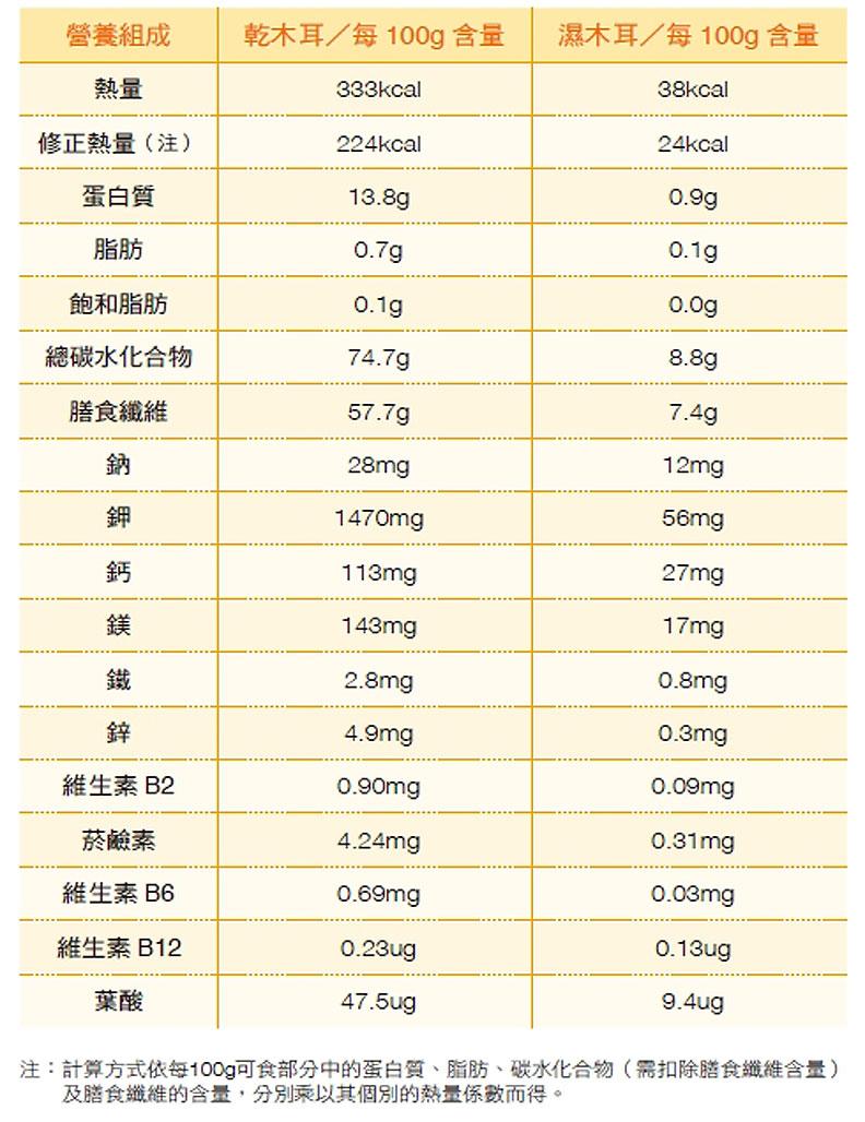 木耳的營養成分。