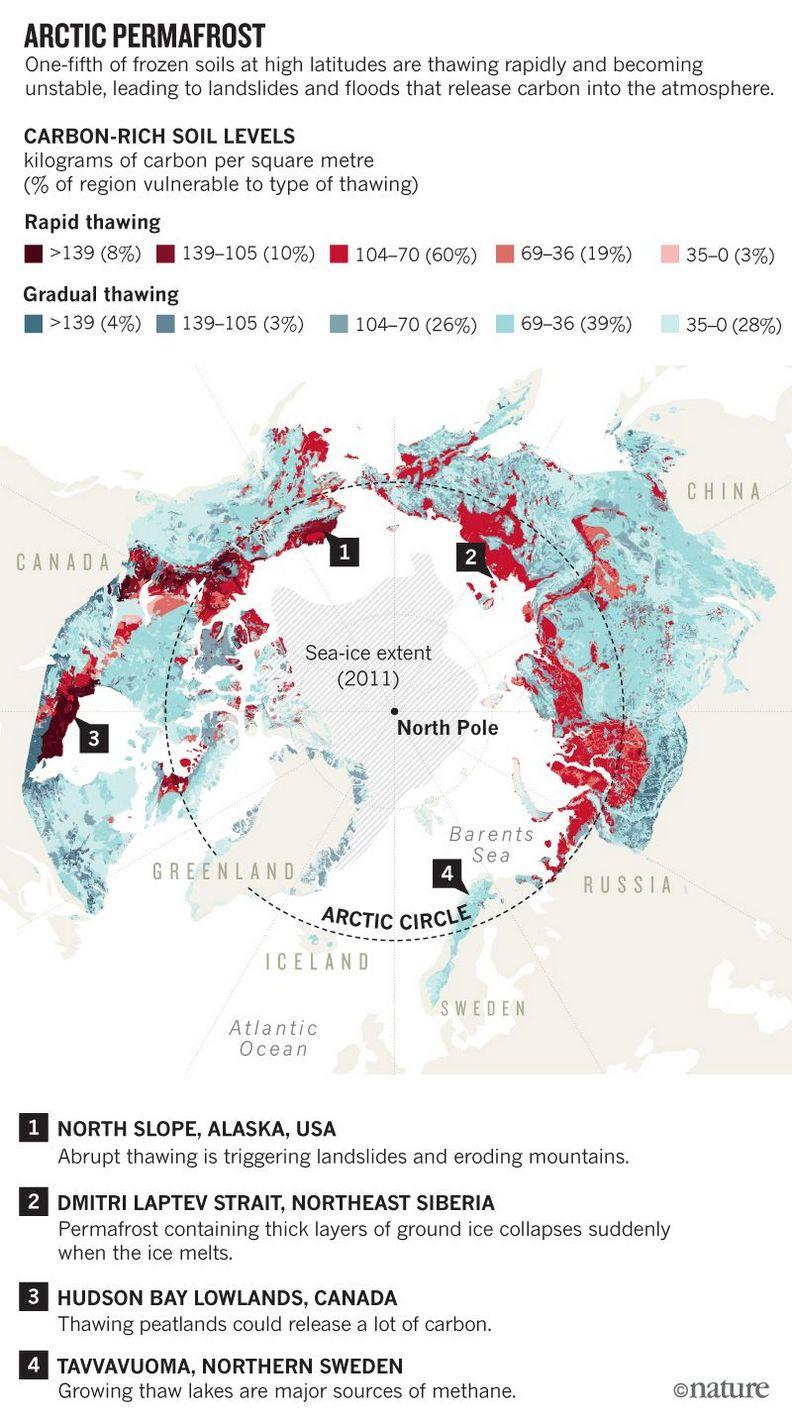 永凍土的狀況十分危急