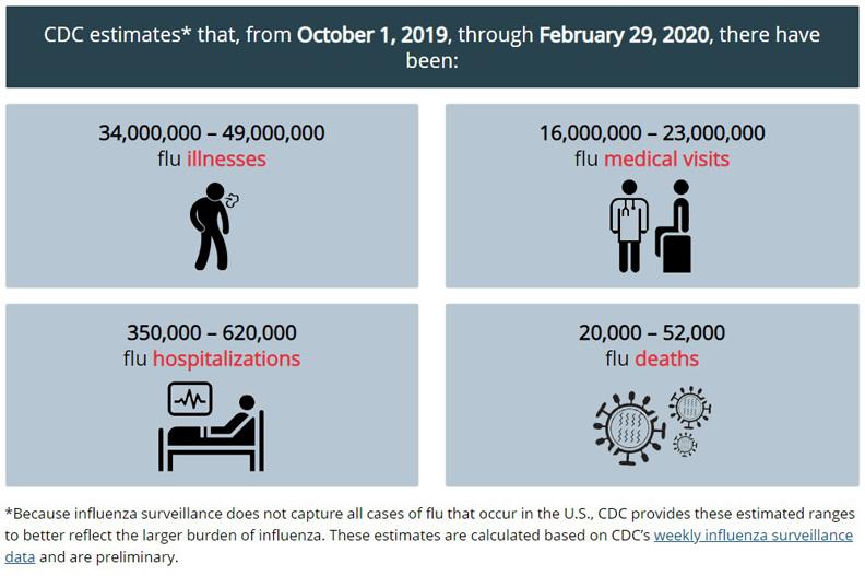 取自美國美國疾病管制與預防中心(CDC)官方網站。