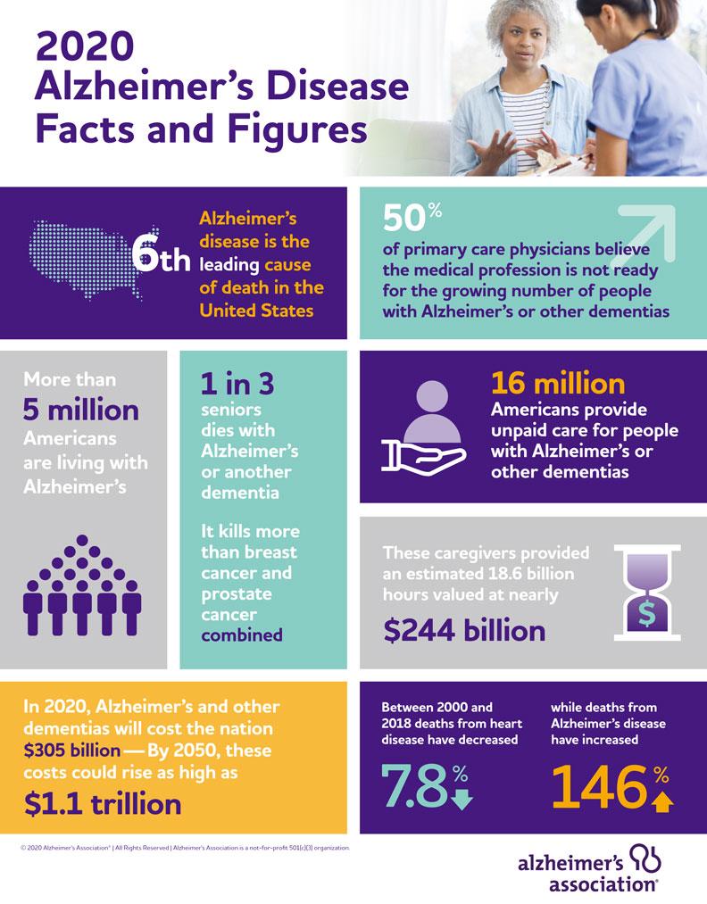 美國阿茲海默症協會發布2020年阿茲海默症的相關事實與數據;取自美國阿茲海默症協會。