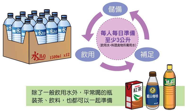 可以準備飲用水與平常喝的飲料;取自內政部消防署。