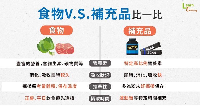 食物V.S.補充品比一比。