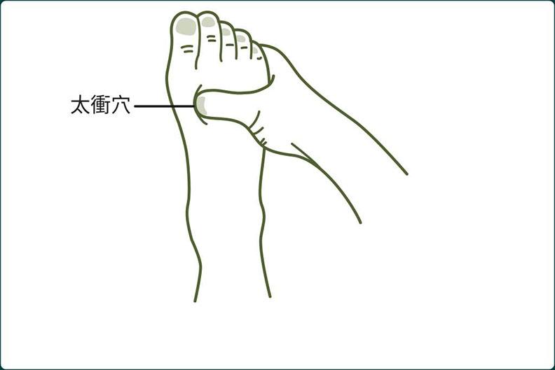圖1、足背上的「太衝穴」是止怒點,有助於瀉肝火。