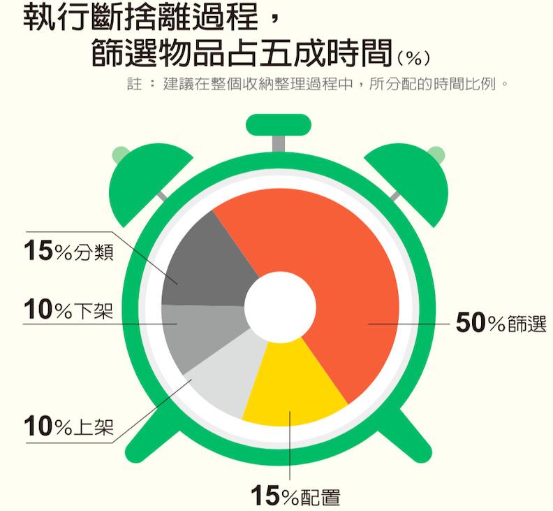 建議在整個收納過程中,所分配的時間比例。