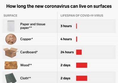 研究證實:新冠病毒可以在物體的表面上存活多久?