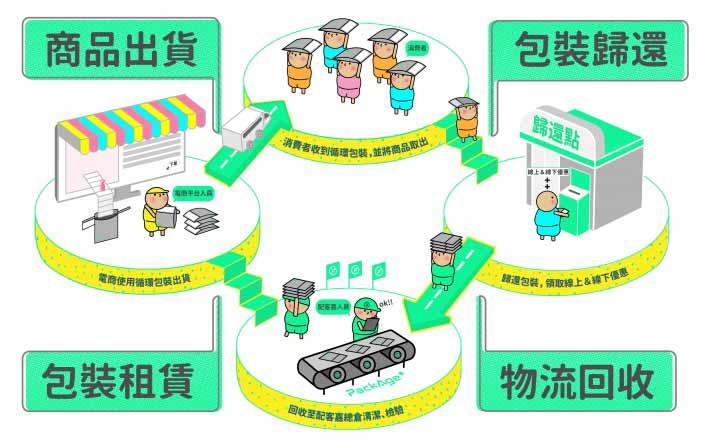 配客嘉希望能夠建立屬於網購包裝的循環系統。取自配客嘉