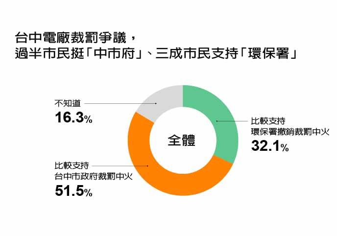 資料來源:遠見研究調查 製表:李婉琪