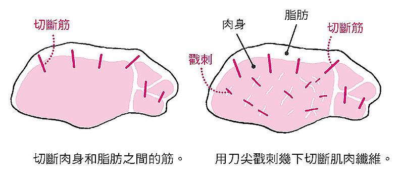 先切斷肉和脂肪之間的筋,再用刀尖刺斷肌肉纖維。