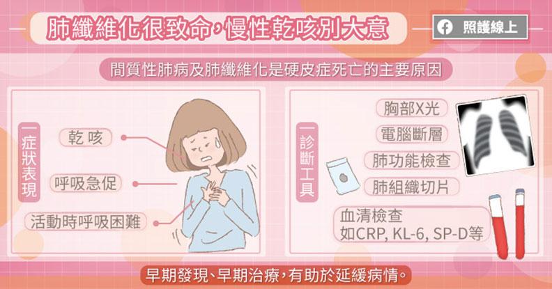 間質性肺病及肺纖維化是目前導致硬皮症死亡的主要原因。