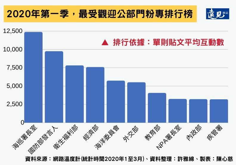 2020年第一季,最受觀迎公部門粉專排行榜。