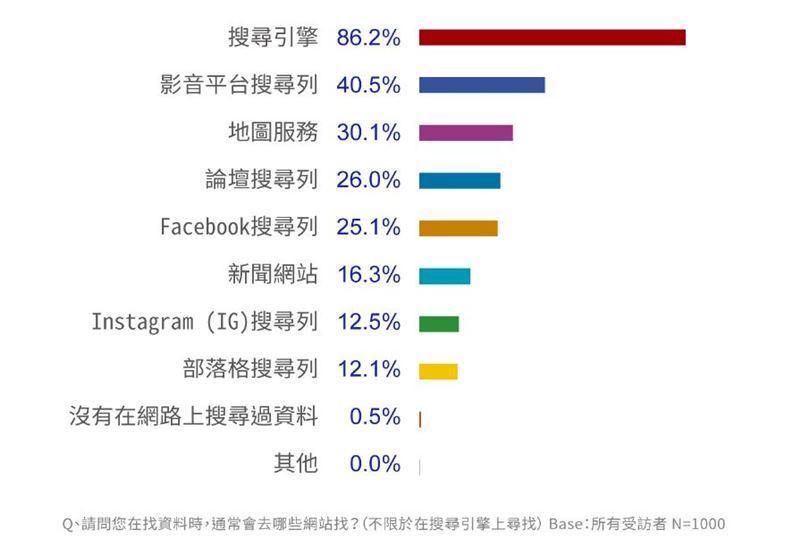搜尋引擎是網友最仰賴的資訊打撈工具,臉書和新聞網站意外地落居第五名之後。(資料來源:PIXNET)
