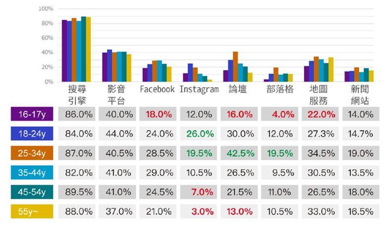 不同年齡層的社群平台使用習慣,有著明顯差異。(資料來源:PIXNET)