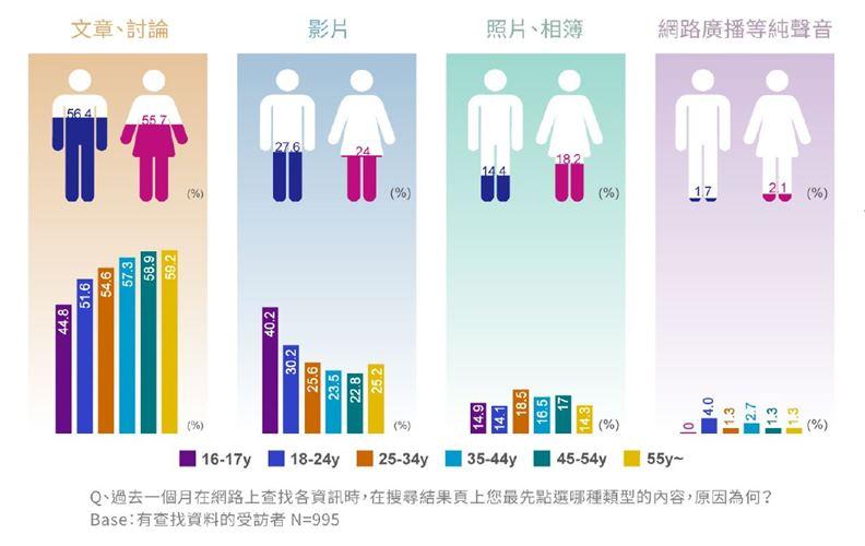 台灣在網路廣播與音頻產品的使用滲透率尚低,值得業界投入開發。(資料來源:PIXNET)