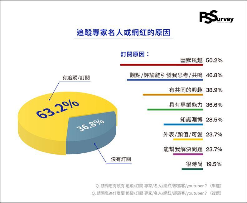 超過六成網友表示有固定的追蹤頻道或訂閱內容。(資料來源:PIXNET)