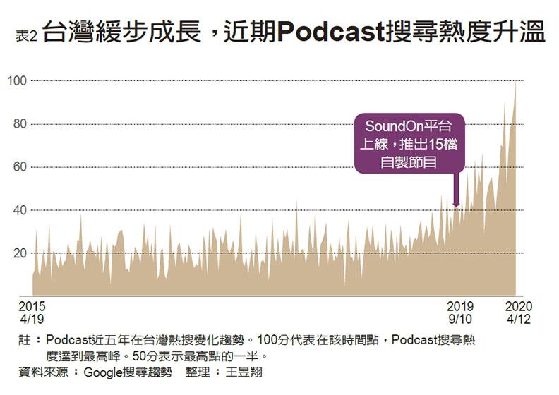 台灣緩步成長,近期Podcast搜尋熱度升溫。