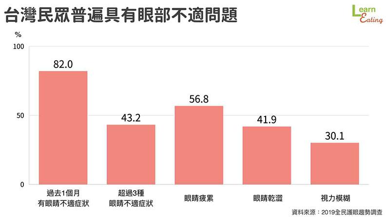 台灣民眾普遍具有眼部不適問題。