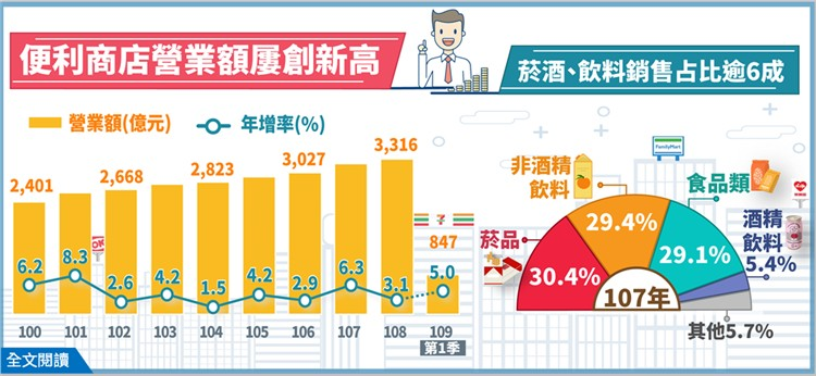 根據經濟部統計處的最新調查資料顯示,便利商店展店快速,營業額屢創新高,2019年營業額達3,316億元。 經濟部提供