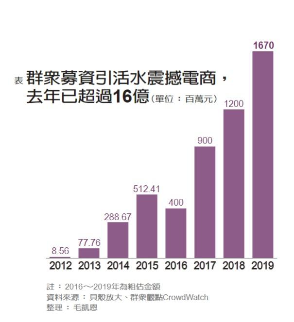 群眾募資引活水震撼電商,去年已超過16億。